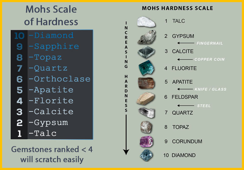 Mohs Scale Chart