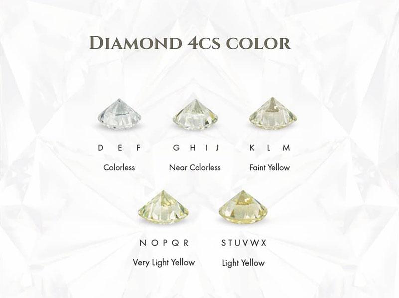 Diamonds Color Chart