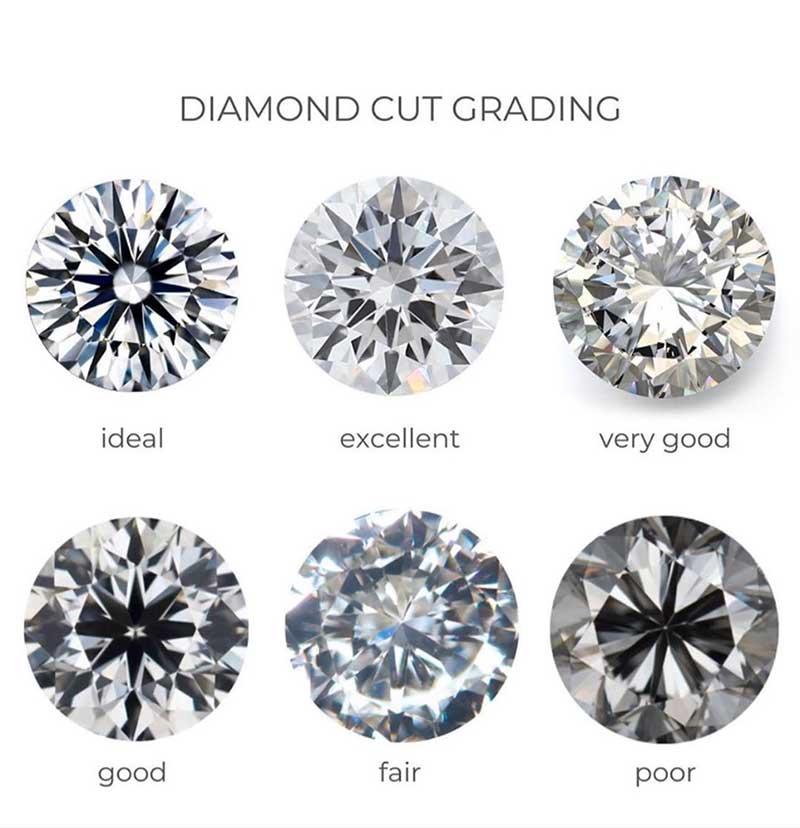 Diamond Cut Grading