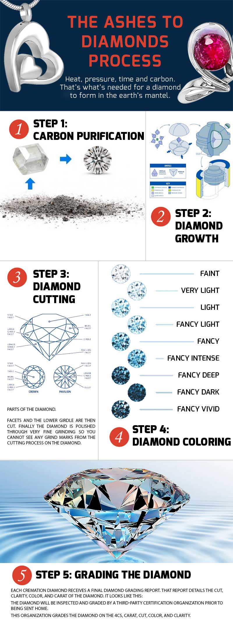 Turning Ashes Into Diamonds Process - Infographics