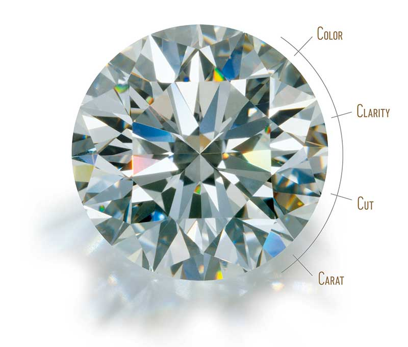 Ratio of the total depth of the diamond
