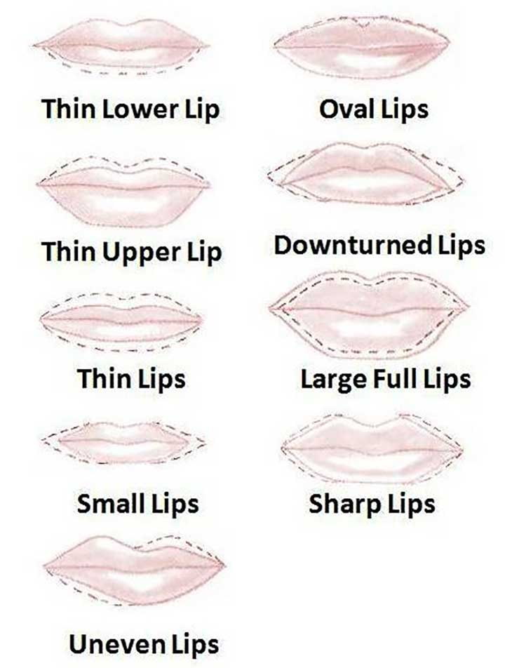 Guide to drawing on your lips